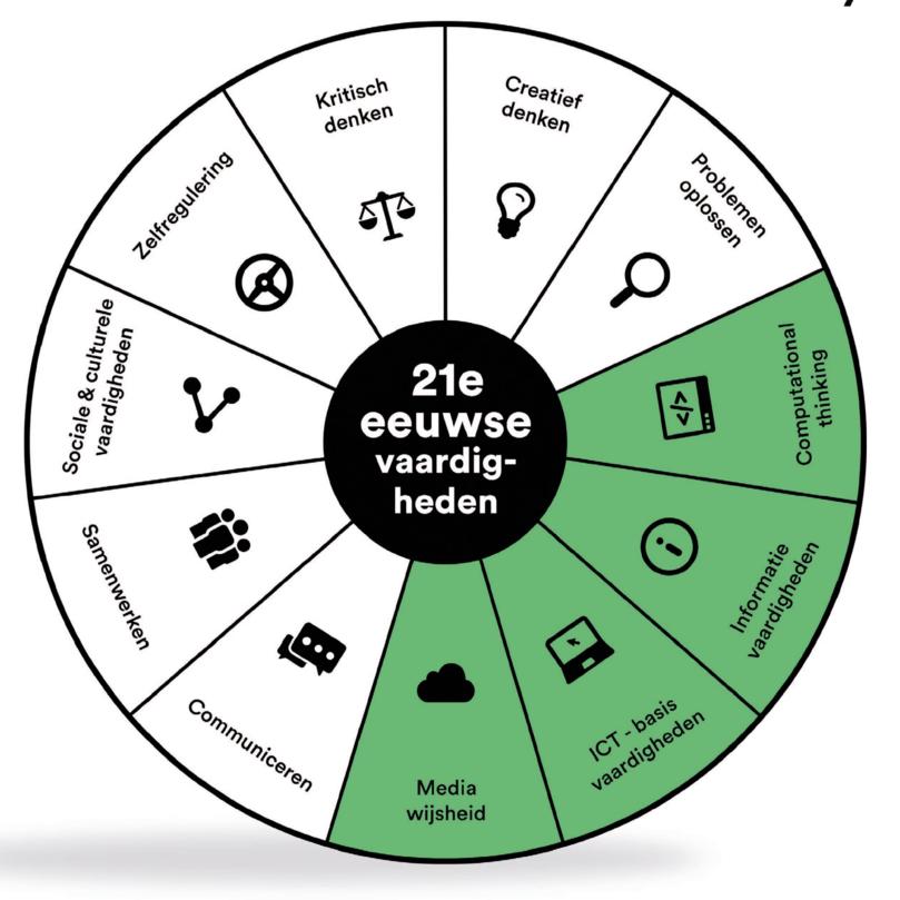 Digitale geletterdheid_cirkel 21ste vaardigheden-1-1