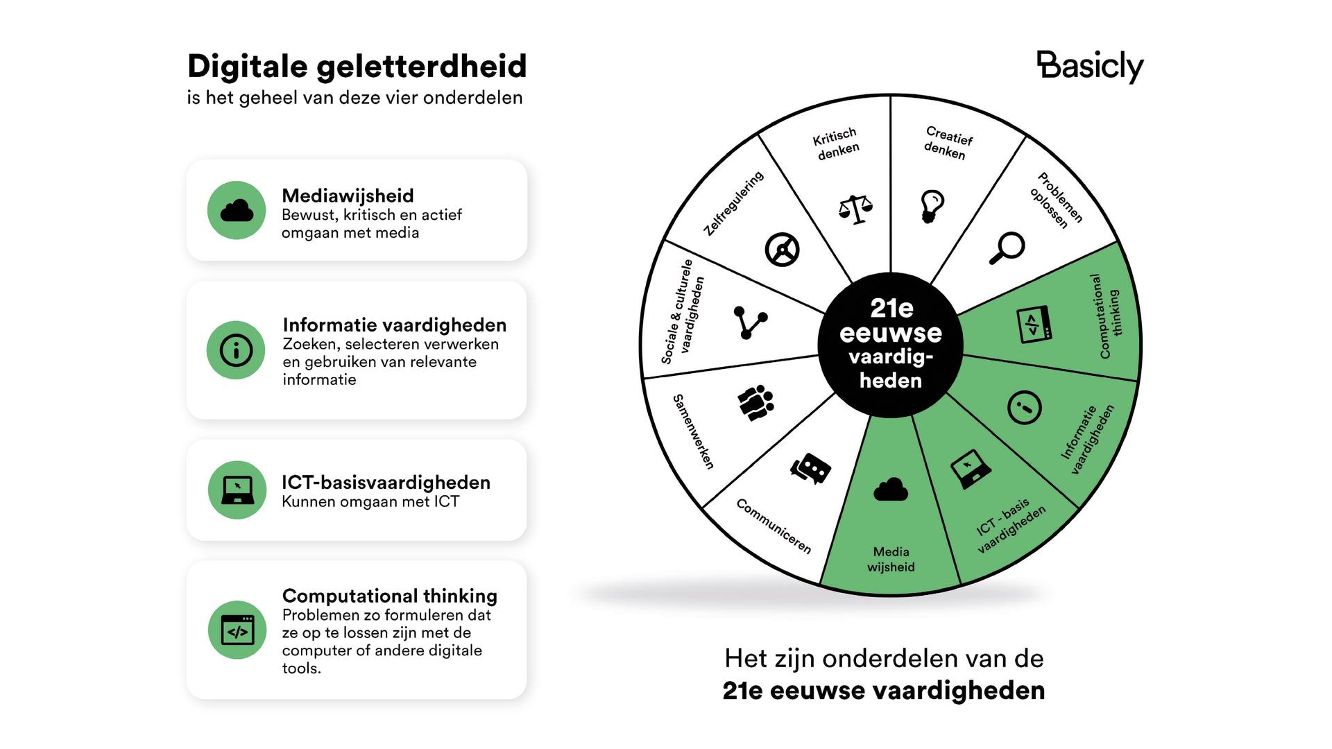 Digitale geletterdheid_cirkel 21ste vaardigheden